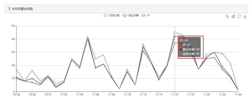 11月16日流量达到顶峰,平均每日访客20个左右