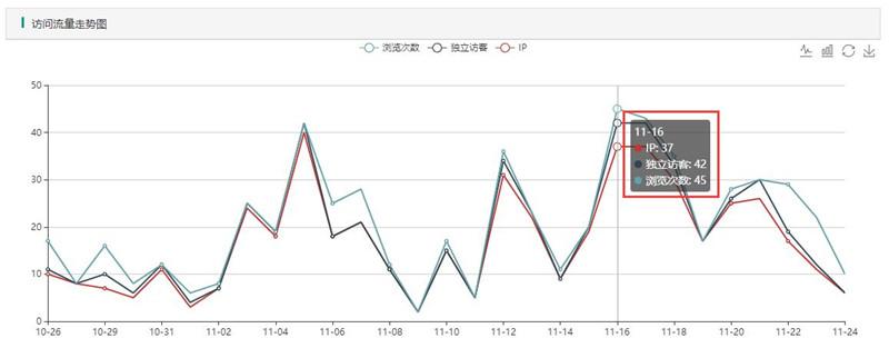 上线1周以后关键词最高峰为单日40个访客