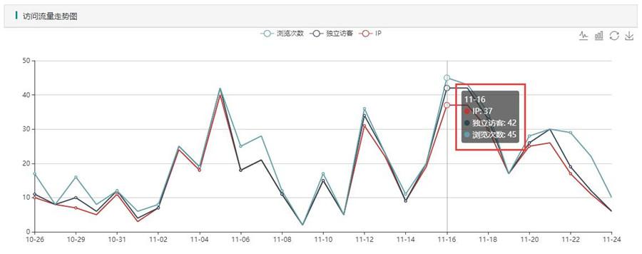 访客在11月16日达到一个高峰,访客40多人左右,随着关键词的增加,访客也是在逐渐增长